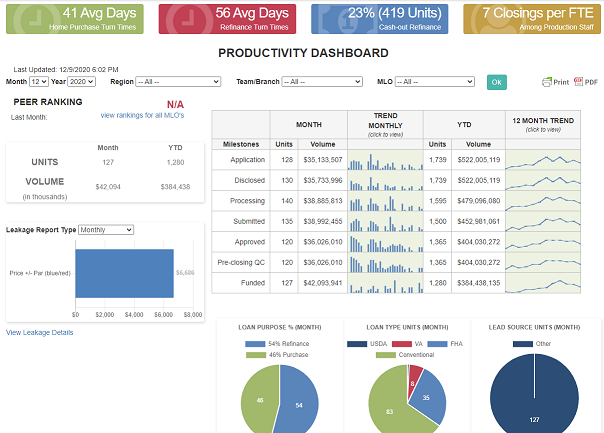 Mortgage Business Intelligence Dashboard